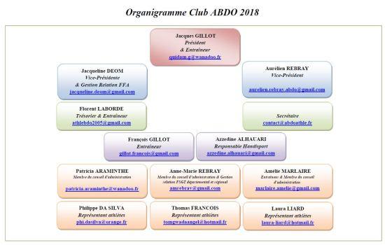 Organigramme-2018