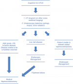 Management of Upper Tract Urothelial Carcinoma