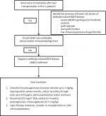 Recurrence of Disease After Liver Transplantation