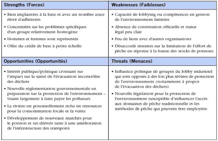 Diagnostic Swot D Un Bar Restaurant
