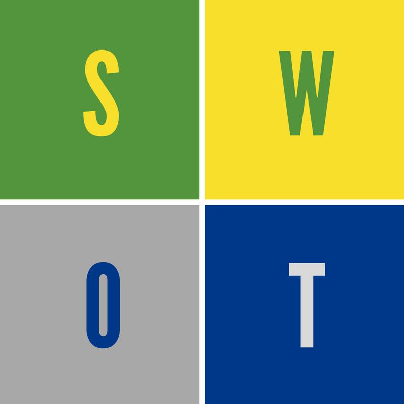 Montagem com quatro quadros separando cada uma das letras de SWOT