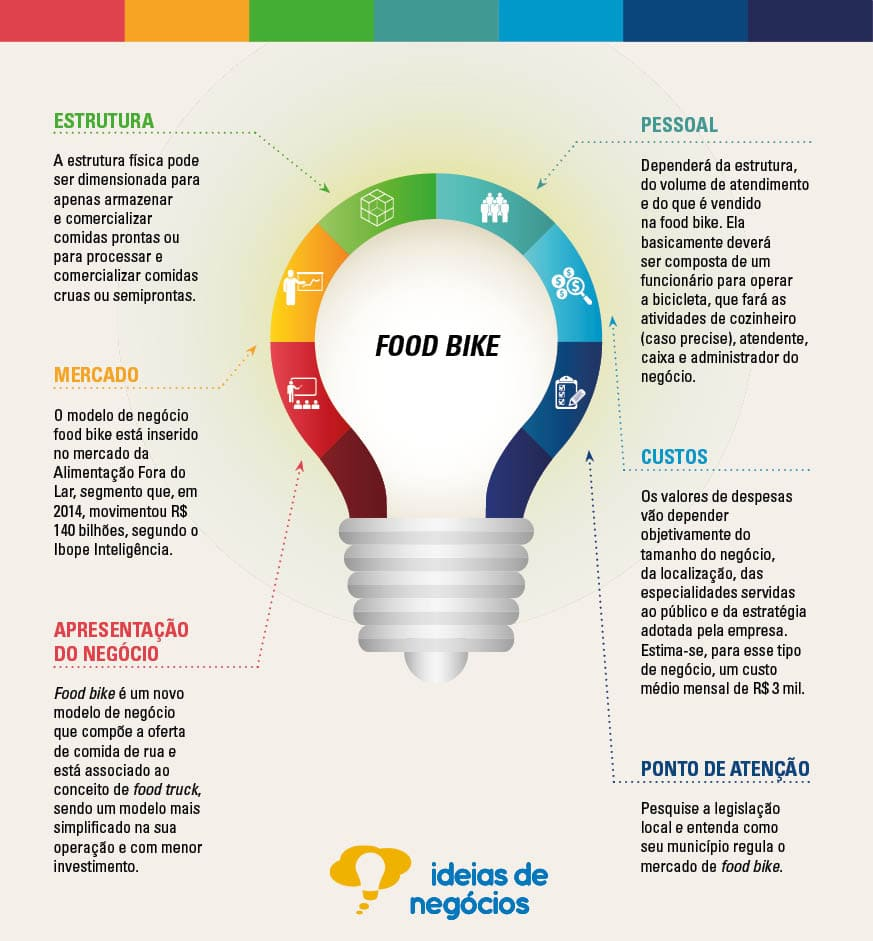 Infográfico que apresenta as informações sobre o mercado para quem abrir um food bike