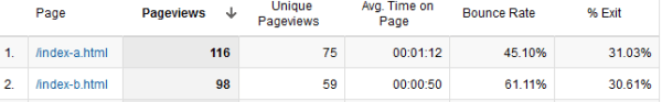 the numbers of A/B test with Google Optimizer