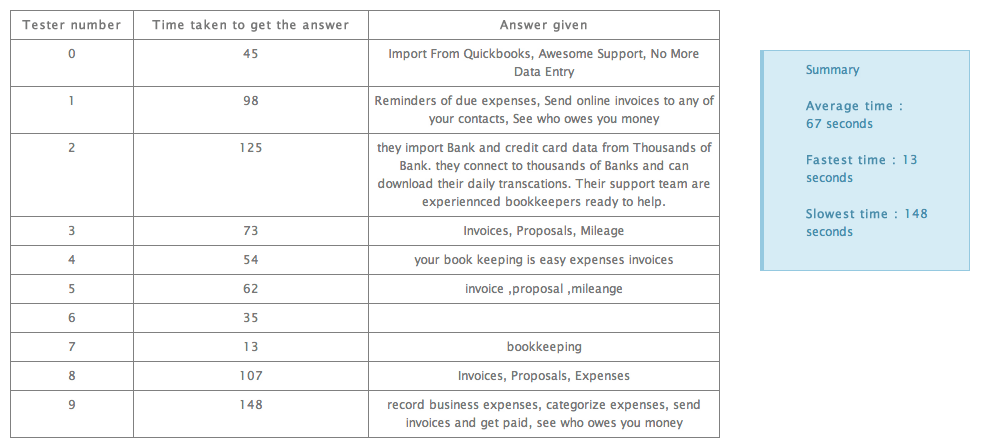 Three Quick Questions, One Quick Bux Review  A Better User Experience-2848