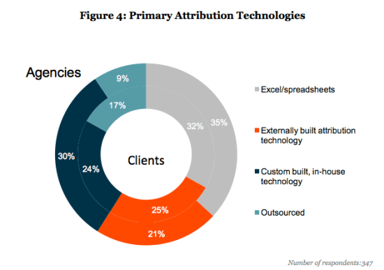 primary marketing attribution technologies