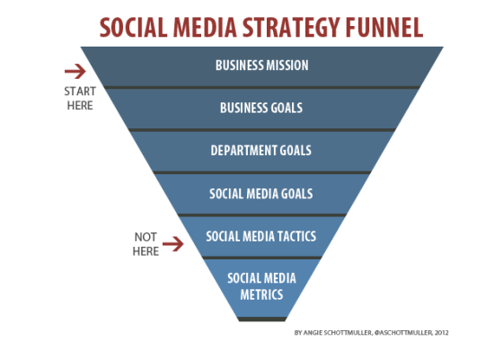 Social Media Strategy Funnel