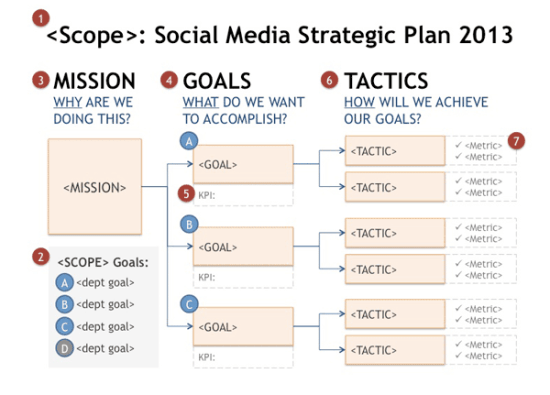 Mapping a Social Media Strategic Plan