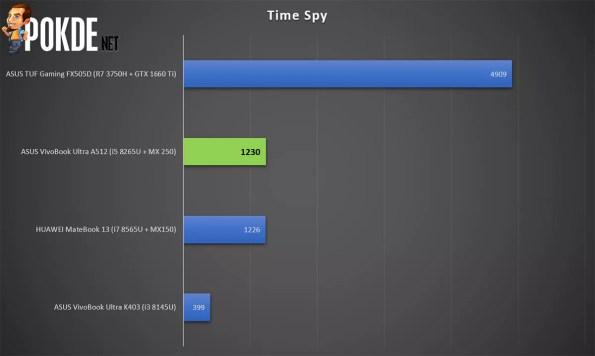 ASUS VivoBook Ultra A512 Time Spy