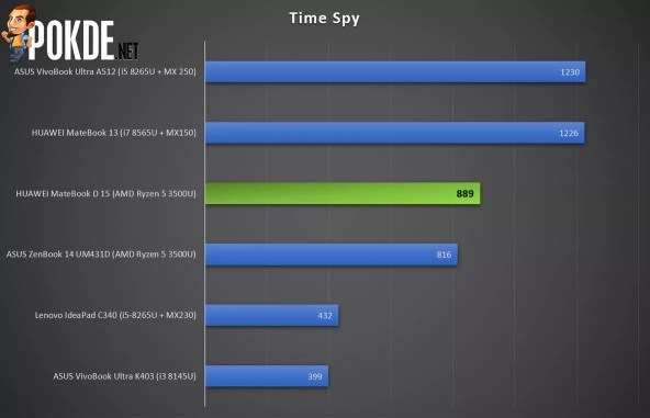 HUAWEI MateBook D 15 Time Spy