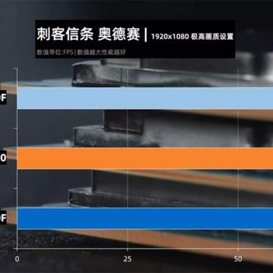 intel core i5-10400 AC Odyssey benchmark