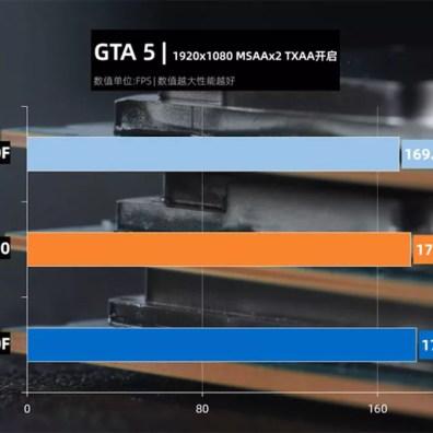 intel core i5-10400 GTA 5 benchmark