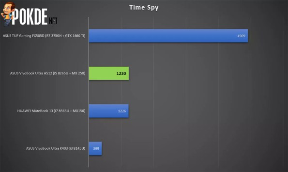 ASUS VivoBook Ultra A512 Time Spy