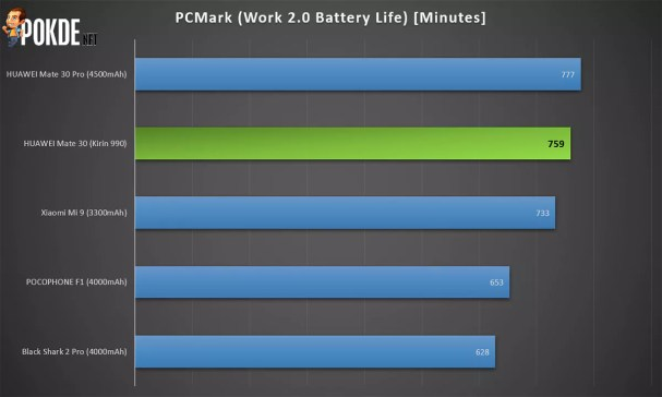PCMark Work 2.0 Battery Life