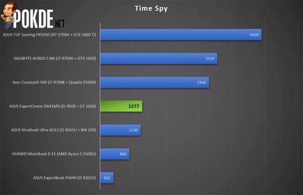 ASUS ExpertCenter D641MD 3DMark Time Spy