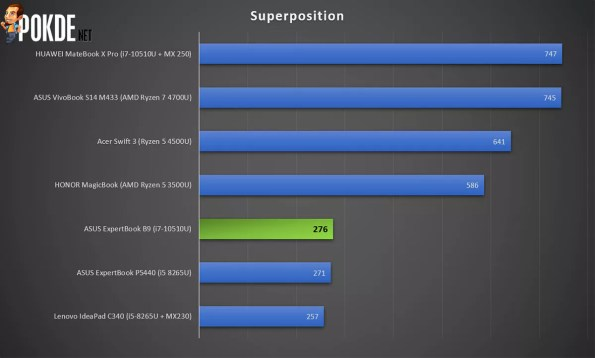 ASUS ExpertBook B9 Superposition