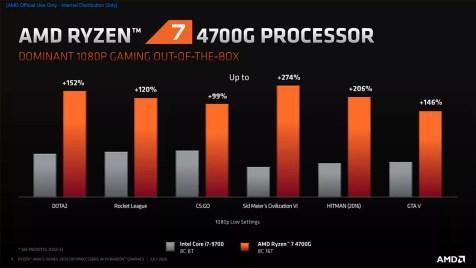 Ryzen 7 4700G vs Core i7-9700: Gaming