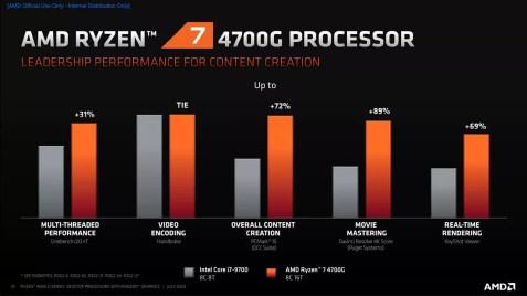 Ryzen 7 4700G vs Core i7-9700: Productivity