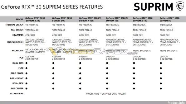MSI-GeForce-RTX3080Ti-RTX3070Ti-SUPRIM-2