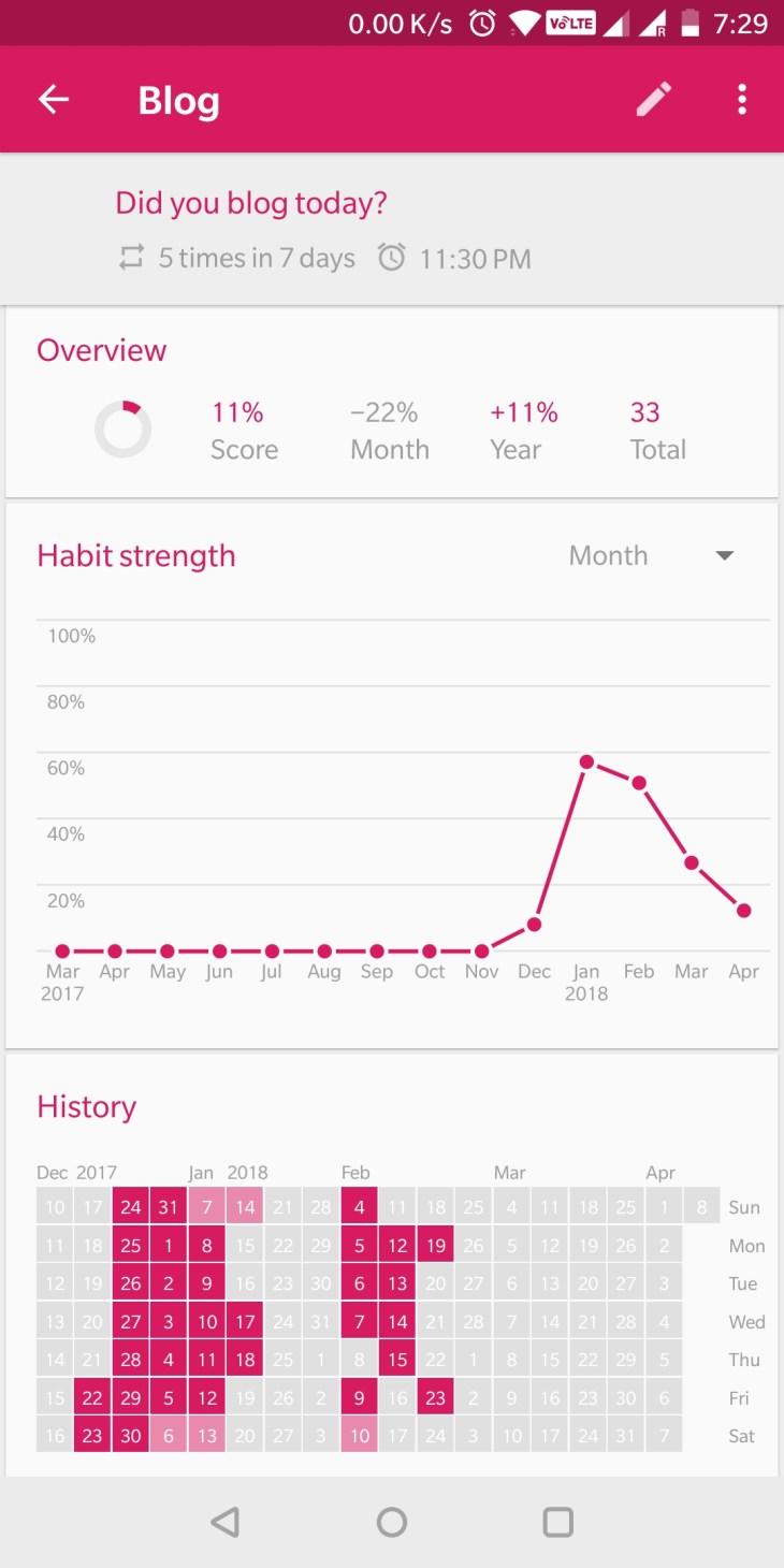 Blog Habit
