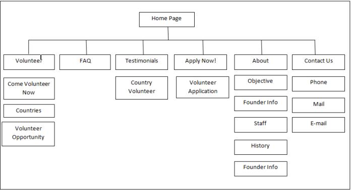 Website Planning & Creation