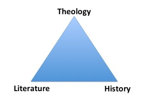 Hermeneutical Triangle