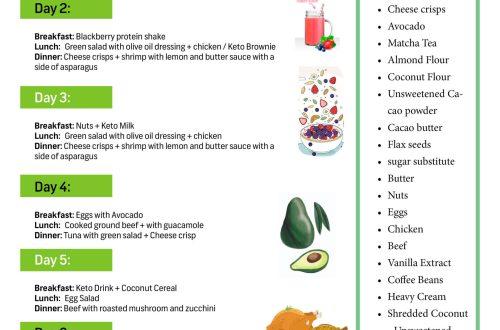 Keto Diet Menu + Keto shopping List