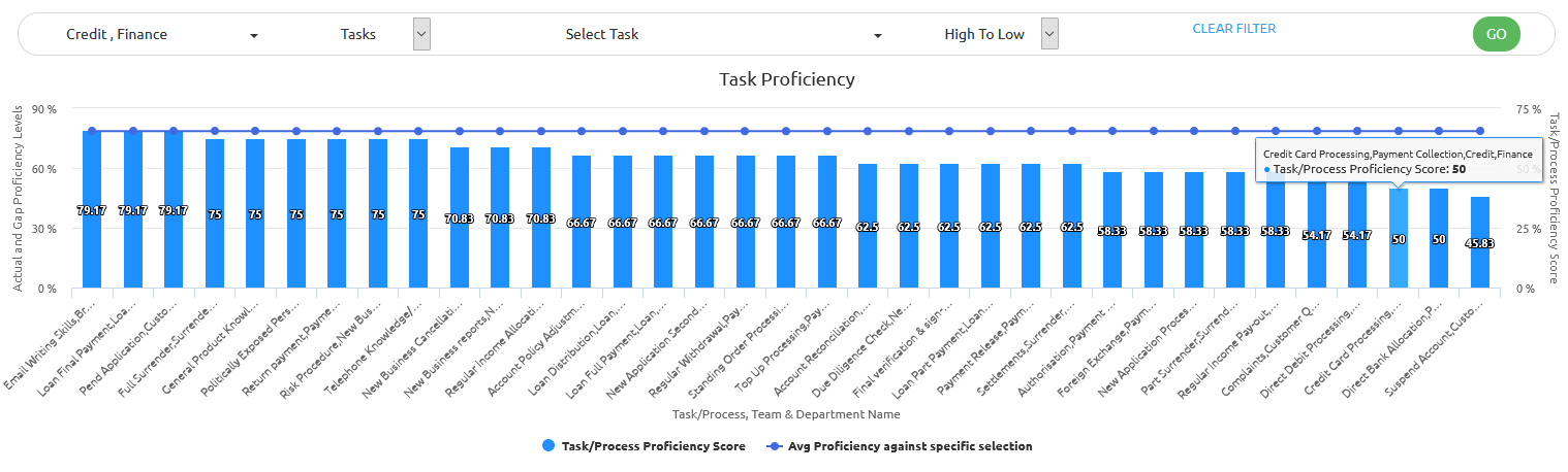 process and task proficiency in ability6 analytics