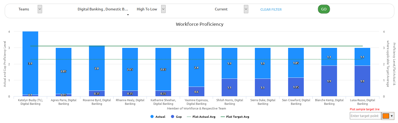 workforce proficiency in ability6 analytics