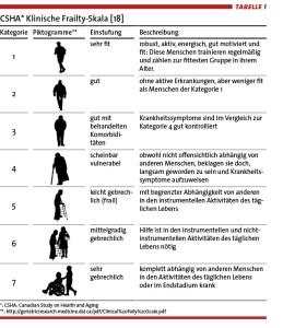 CSHA Klinische Frailty-Skala: 7 Kategorien von sehr fit bis sehr gebrechlich. Das Piktogramm für die 7. Kategorie ist ein Rollstuhl der geschoben wird. Beschreibung: komplett abhängig von anderen Menschen in den Aktivitäten des täglichen Lebens oder im Endstadium krank