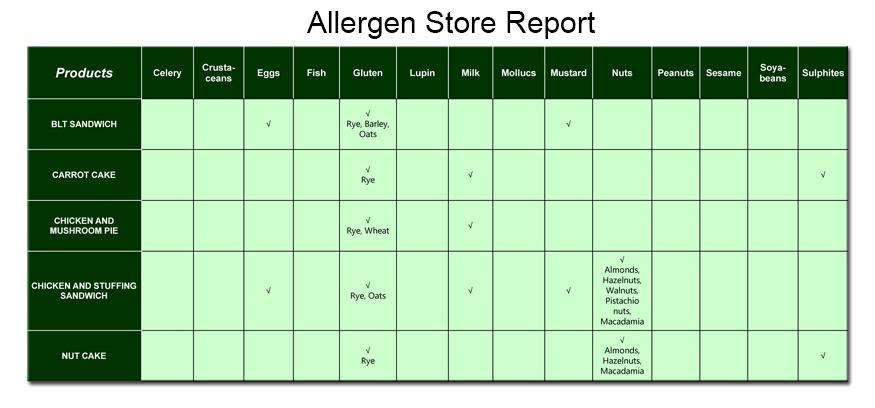 Allergen Report