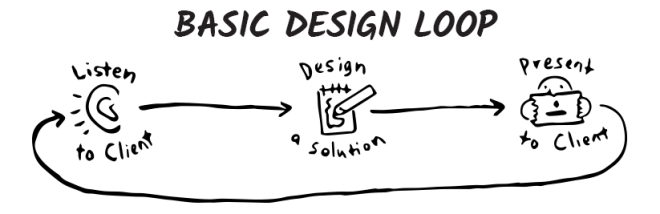 basic graphic design process loop