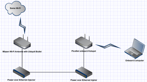 A diagram of the network setup on Astraea