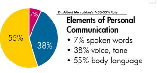 langage verbal non verbal para verbal
