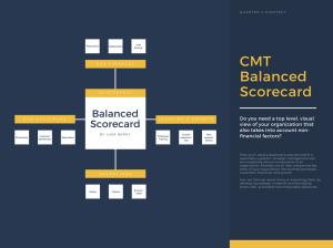 Free Online Balanced Scorecard Maker: Design a Custom Balanced Scorecard in Canva