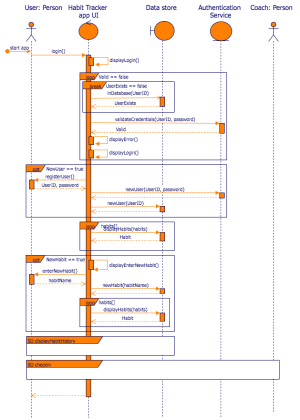 Create UML sequence diagrams in drawio – drawio