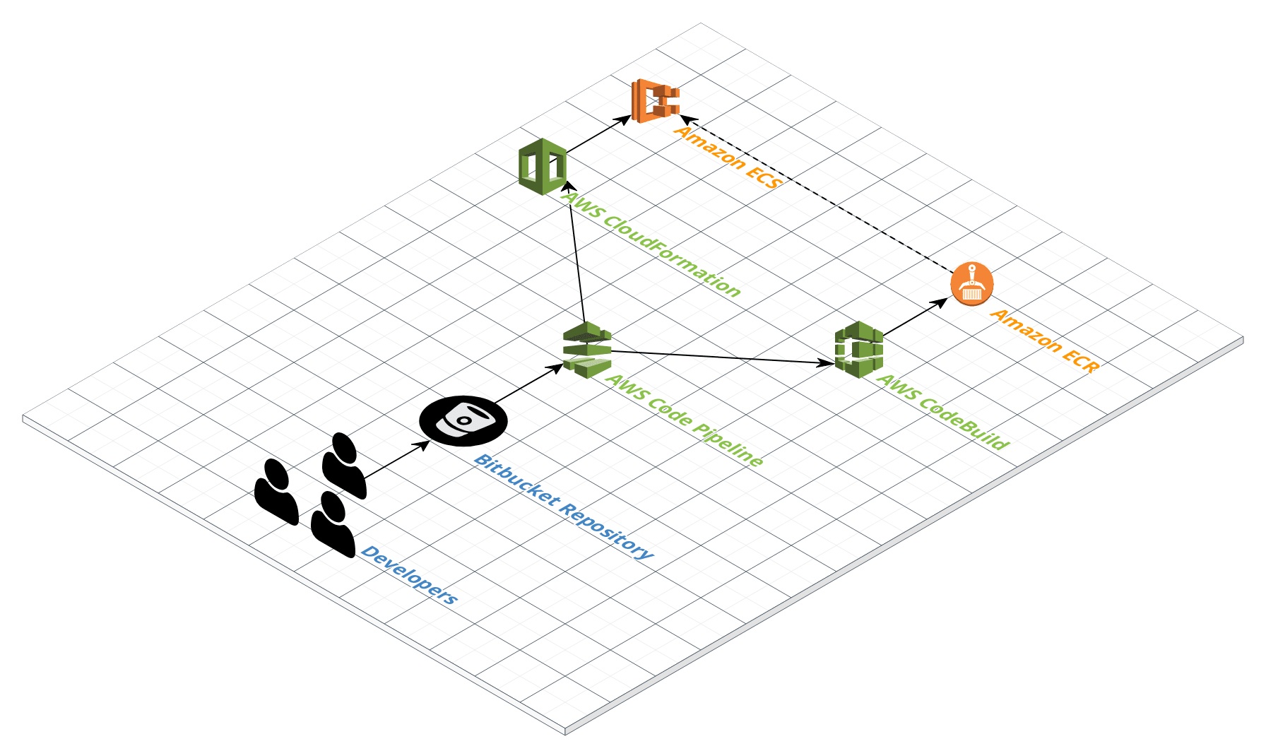 Document Your Aws Architecture With Cloudcraft And Draw