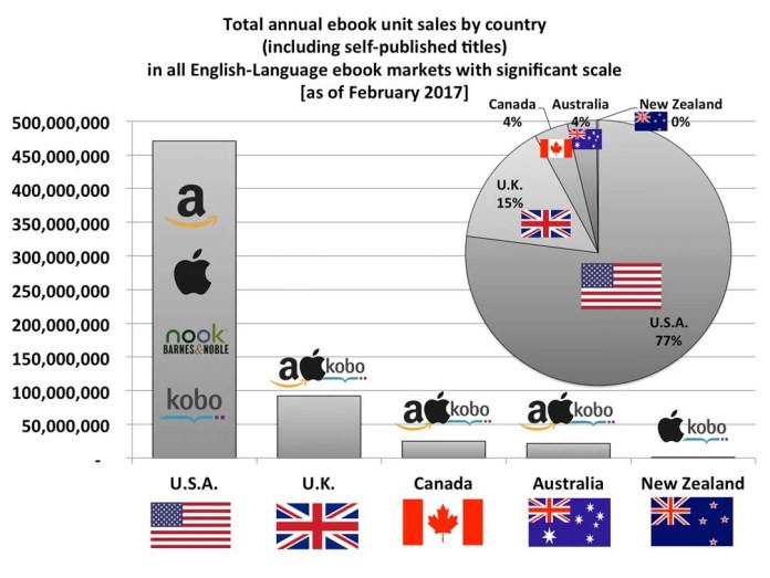 Global ebook sales