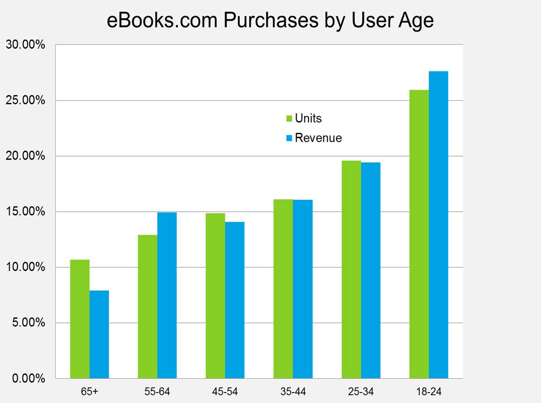 Who's Buying Ebooks? Ebook Purchases By User Age