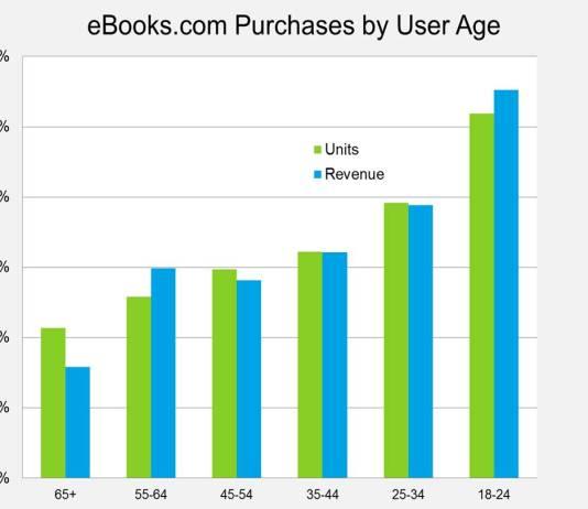 Who's buying ebooks?