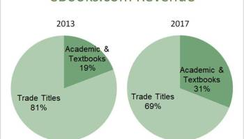 Ebooks dubbed most ethical e bookseller e textbook sales growing at ebooks fandeluxe Image collections