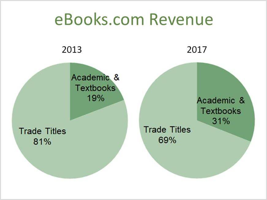E textbook sales growing at ebooks fandeluxe Choice Image