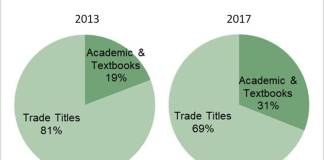Chart showing growth in e-textbook sales at eBooks.com