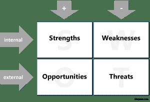 Eloquens - SWOT explanation