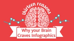 Here is a link to a beautiful infographics that demonstrates why infographics are so trendy. Source: neomam.com