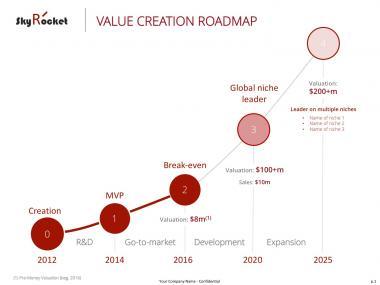 Value Creation Roadmap