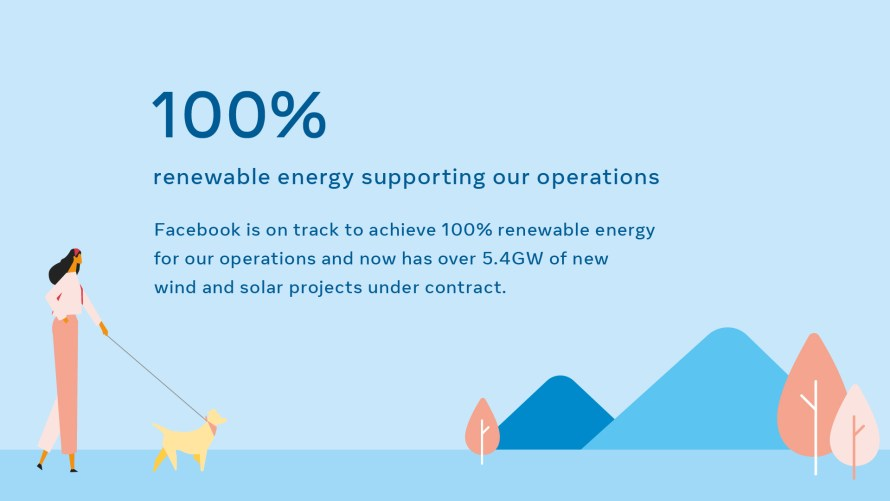 "Infographic: ""100% renewable energy supporting our operations"""