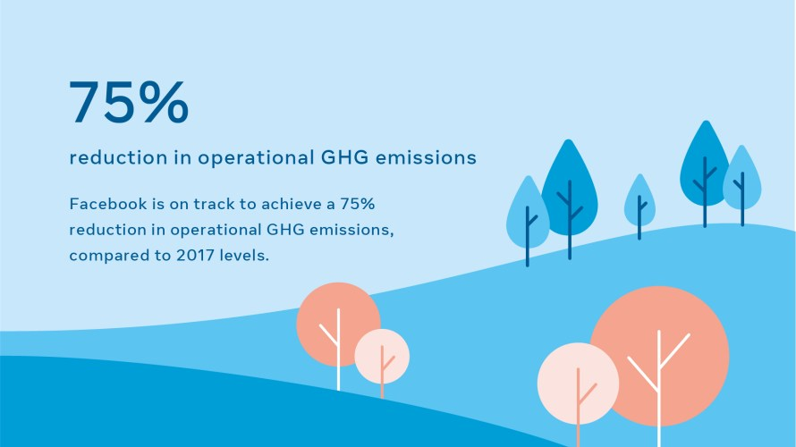"Infographic: ""75% reduction in operational GHG emissions"""