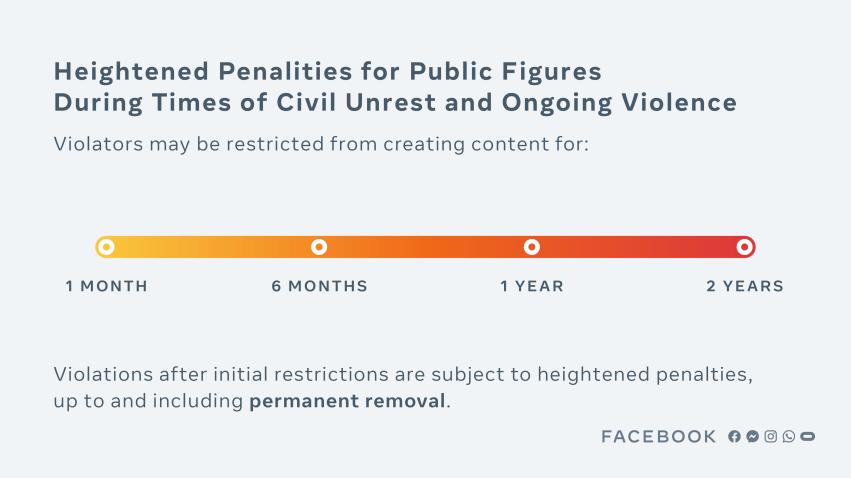 Heightened Penalties for Public Figures
