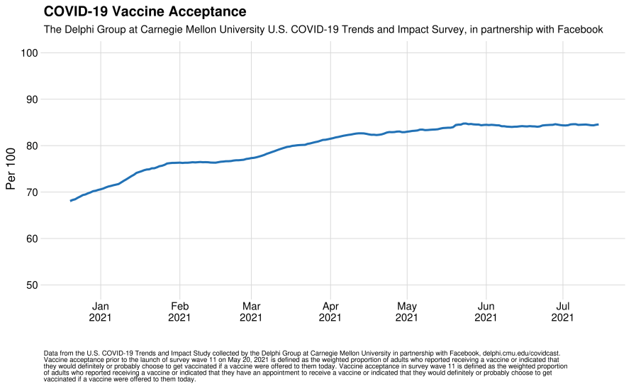 Graph showing rise in COVID-19 vaccine acceptance in the US