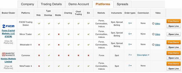 forex brokers table platforms